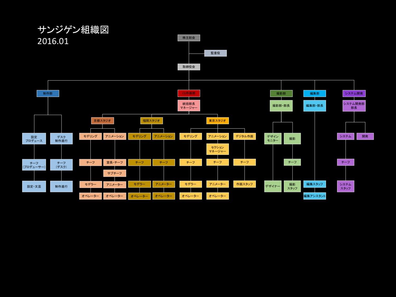 http://www.sanzigen.co.jp/business/sanzigen_chart.jpg